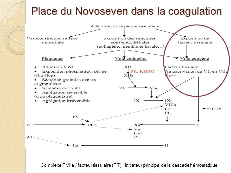 Complexe F VIIa / facteur tissulaire (F T) : initiateur principal de la cascade hémostatique Place du Novoseven dans la coagulation