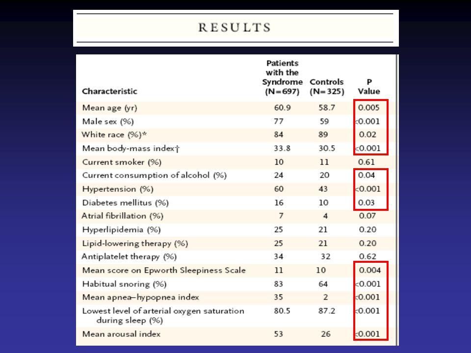 1022 patients inclus sur 4 ans 68% présentaient un SAOS