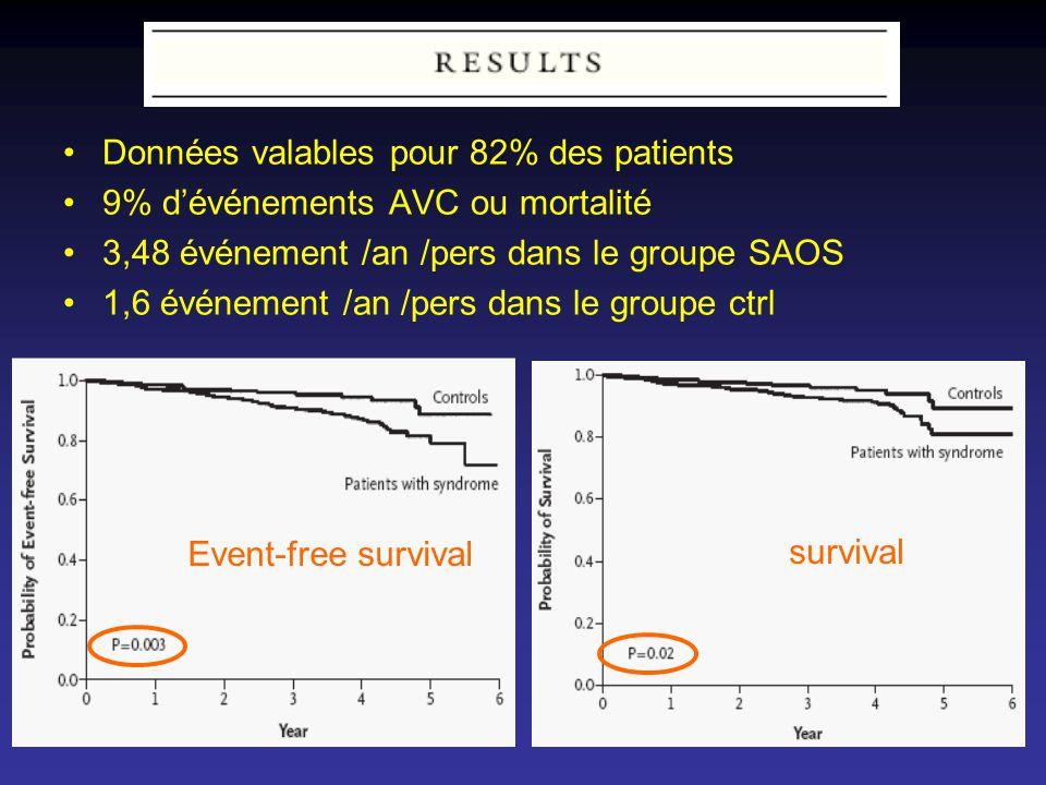 Données valables pour 82% des patients 9% dévénements AVC ou mortalité 3,48 événement /an /pers dans le groupe SAOS 1,6 événement /an /pers dans le gr