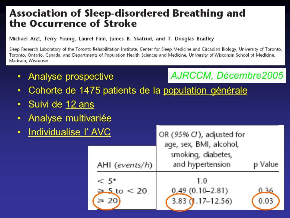 Analyse prospective Cohorte de 1475 patients de la population générale Suivi de 12 ans Analyse multivariée Individualise l AVC AJRCCM, Décembre2005