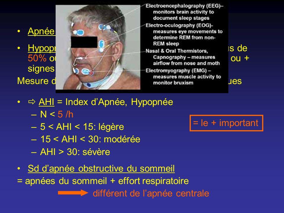 Définitions Apnée = pas de respiration x 10s Hypopnée = réduction de flux respiratoire de plus de 50% ou de moins de 50% + désaturation de 3% ou + sig
