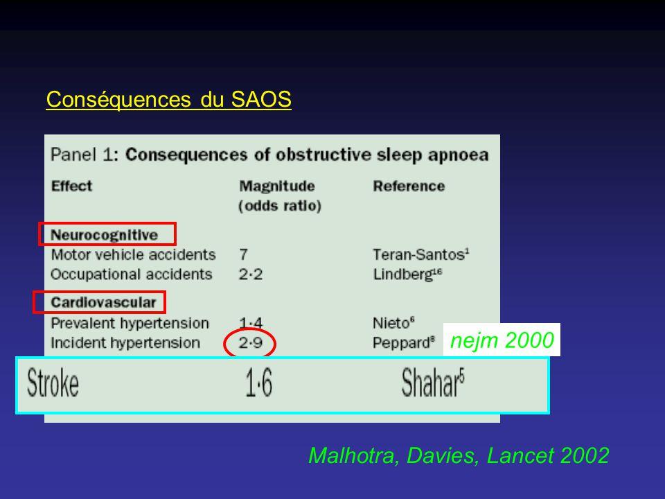 Conséquences du SAOS Malhotra, Davies, Lancet 2002 nejm 2000
