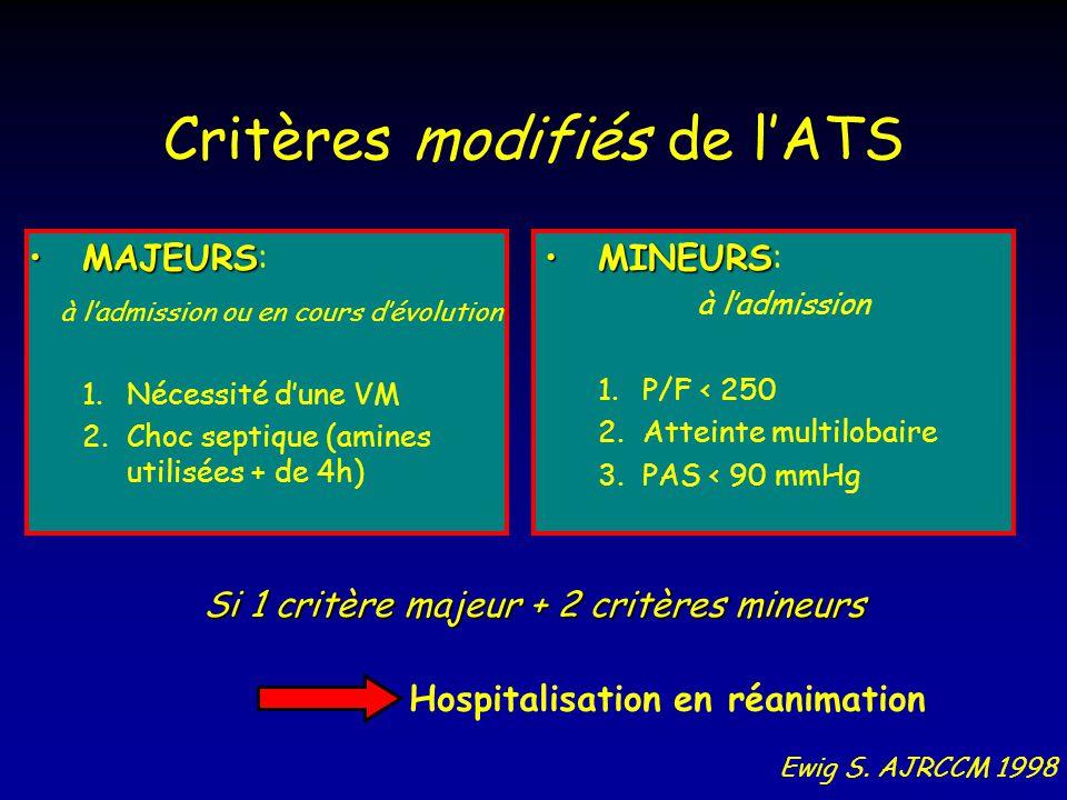 Critères modifiés de lATS MAJEURSMAJEURS: à ladmission ou en cours dévolution 1.Nécessité dune VM 2.Choc septique (amines utilisées + de 4h) MINEURSMI