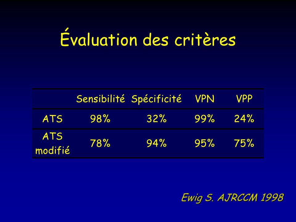 Évaluation des critères SensibilitéSpécificitéVPNVPP ATS98%32%99%24% ATS modifié 78%94%95%75% Ewig S. AJRCCM 1998
