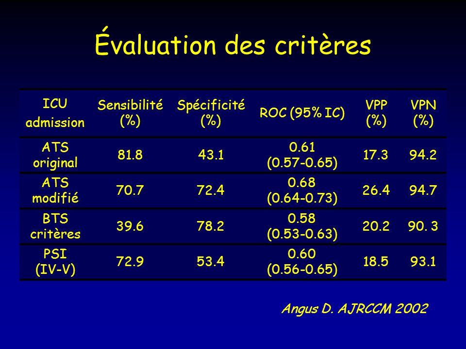 Évaluation des critères ICU admission Sensibilité (%) Spécificité (%) ROC (95% IC) VPP (%) VPN (%) ATS original 81.843.1 0.61 (0.57-0.65) 17.394.2 ATS