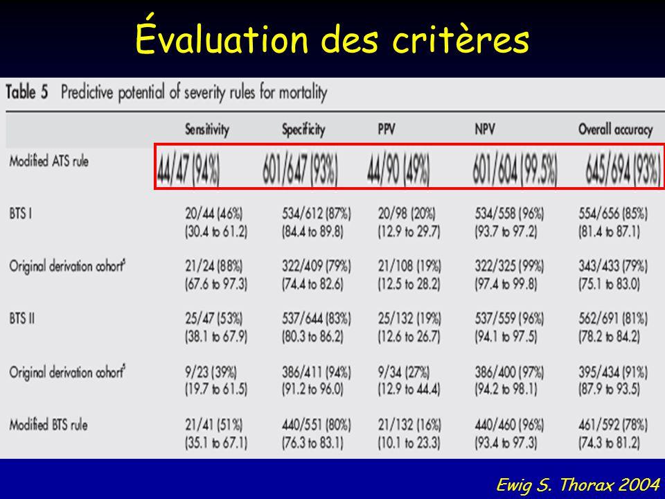 Évaluation des critères Ewig S. Thorax 2004