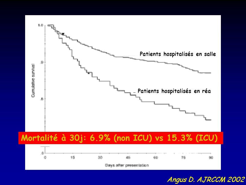 Patients hospitalisés en réa Patients hospitalisés en salle Angus D. AJRCCM 2002 Mortalité à 30j: 6.9% (non ICU) vs 15.3% (ICU)