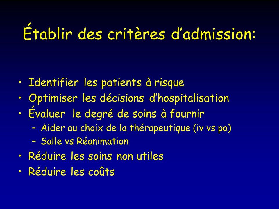 Établir des critères dadmission: Identifier les patients à risque Optimiser les décisions dhospitalisation Évaluer le degré de soins à fournir –Aider