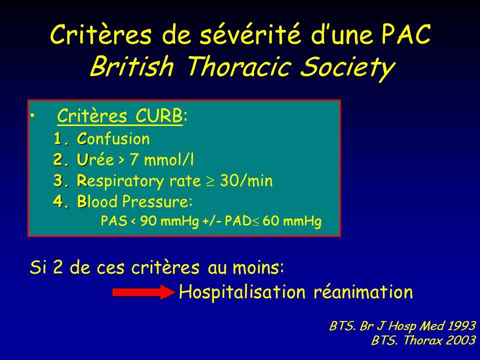 Critères de sévérité dune PAC British Thoracic Society Critères CURB: 1.C 1.Confusion 2.U 2.Urée > 7 mmol/l 3.R 3.Respiratory rate 30/min 4.B 4.Blood