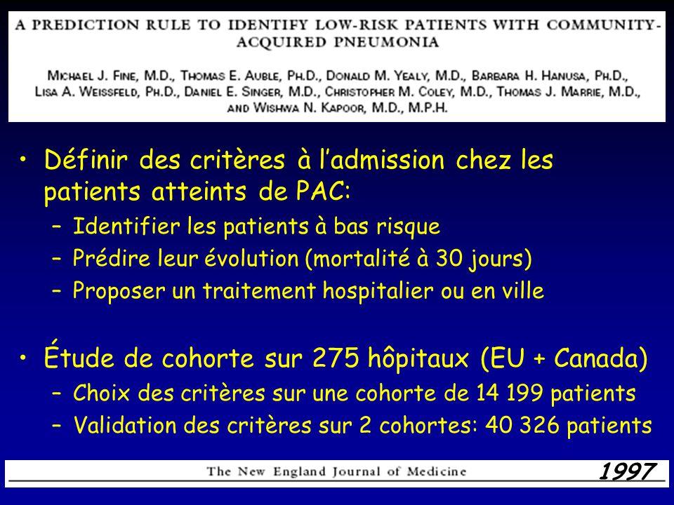 Définir des critères à ladmission chez les patients atteints de PAC: –Identifier les patients à bas risque –Prédire leur évolution (mortalité à 30 jou