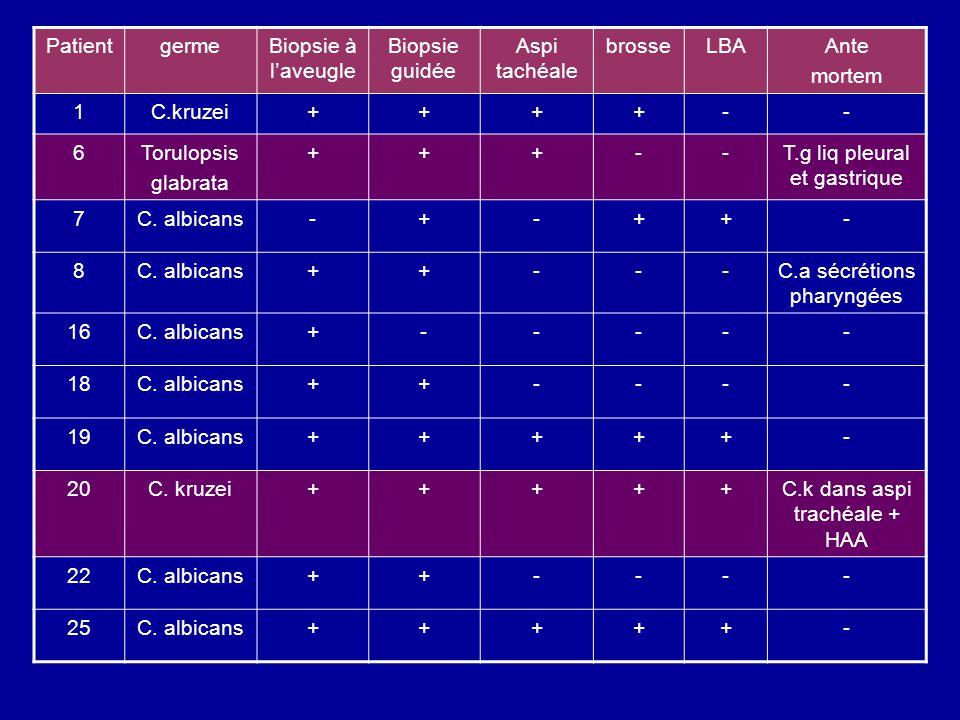 PatientgermeBiopsie à laveugle Biopsie guidée Aspi tachéale brosseLBAAnte mortem 1C.kruzei++++-- 6Torulopsis glabrata +++--T.g liq pleural et gastriqu