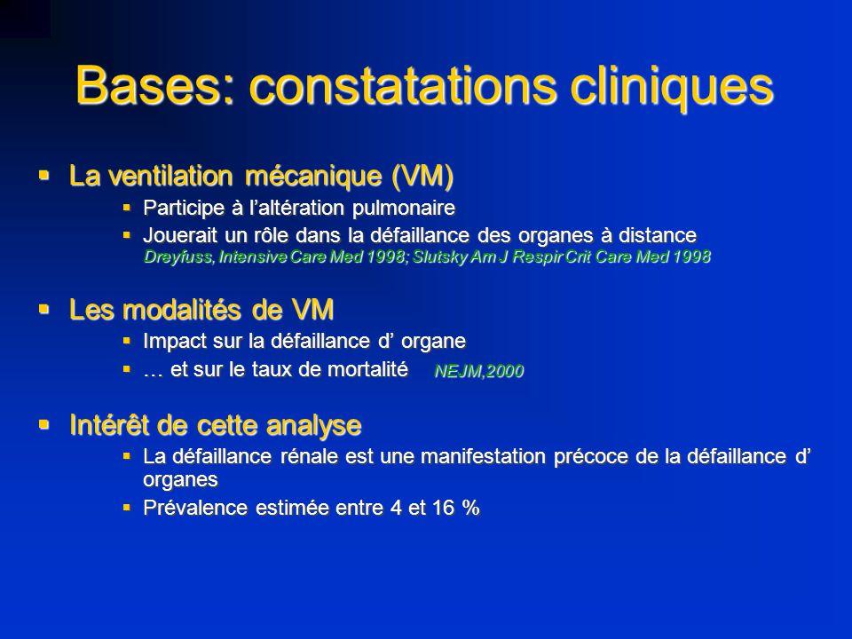 Bases: constatations cliniques La ventilation mécanique (VM) La ventilation mécanique (VM) Participe à laltération pulmonaire Participe à laltération