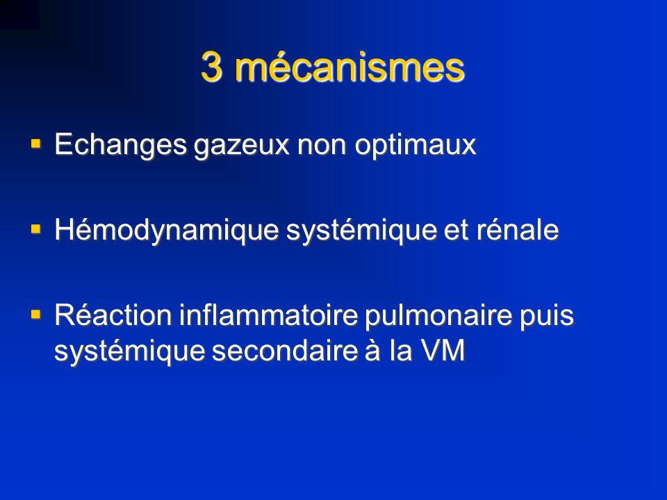 3 mécanismes Echanges gazeux non optimaux Echanges gazeux non optimaux Hémodynamique systémique et rénale Hémodynamique systémique et rénale Réaction