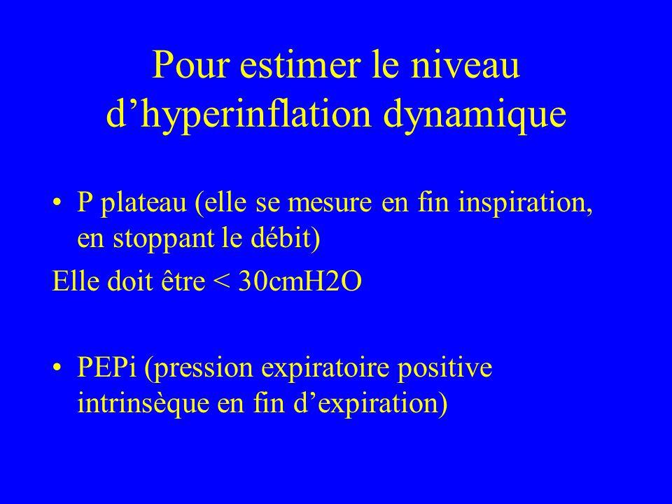 Pour estimer le niveau dhyperinflation dynamique P plateau (elle se mesure en fin inspiration, en stoppant le débit) Elle doit être < 30cmH2O PEPi (pr