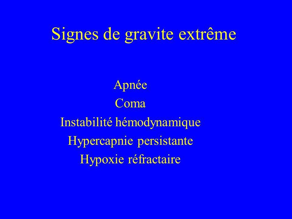 Signes de gravite extrême Apnée Coma Instabilité hémodynamique Hypercapnie persistante Hypoxie réfractaire