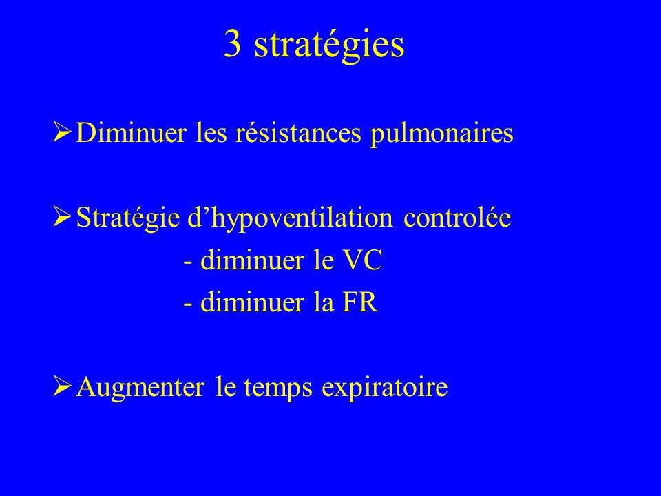 3 stratégies Diminuer les résistances pulmonaires Stratégie dhypoventilation controlée - diminuer le VC - diminuer la FR Augmenter le temps expiratoir