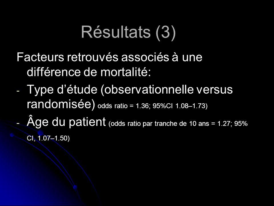 Facteurs retrouvés associés à une différence de mortalité: - - Type détude (observationnelle versus randomisée) odds ratio = 1.36; 95%CI 1.08–1.73) - - Âge du patient (odds ratio par tranche de 10 ans = 1.27; 95% CI, 1.07–1.50) Résultats (3)