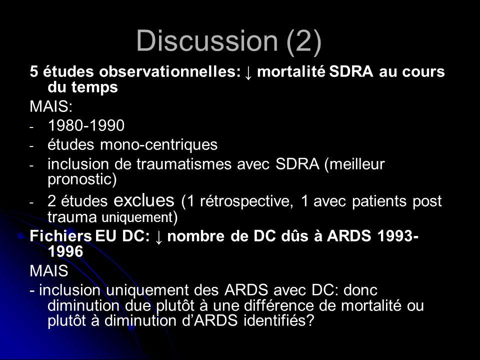 5 études observationnelles: mortalité SDRA au cours du temps MAIS: - - 1980-1990 - - études mono-centriques - - inclusion de traumatismes avec SDRA (meilleur pronostic) - - 2 études exclues (1 rétrospective, 1 avec patients post trauma uniquement ) Fichiers EU DC: nombre de DC dûs à ARDS 1993- 1996 MAIS - inclusion uniquement des ARDS avec DC: donc diminution due plutôt à une différence de mortalité ou plutôt à diminution dARDS identifiés.