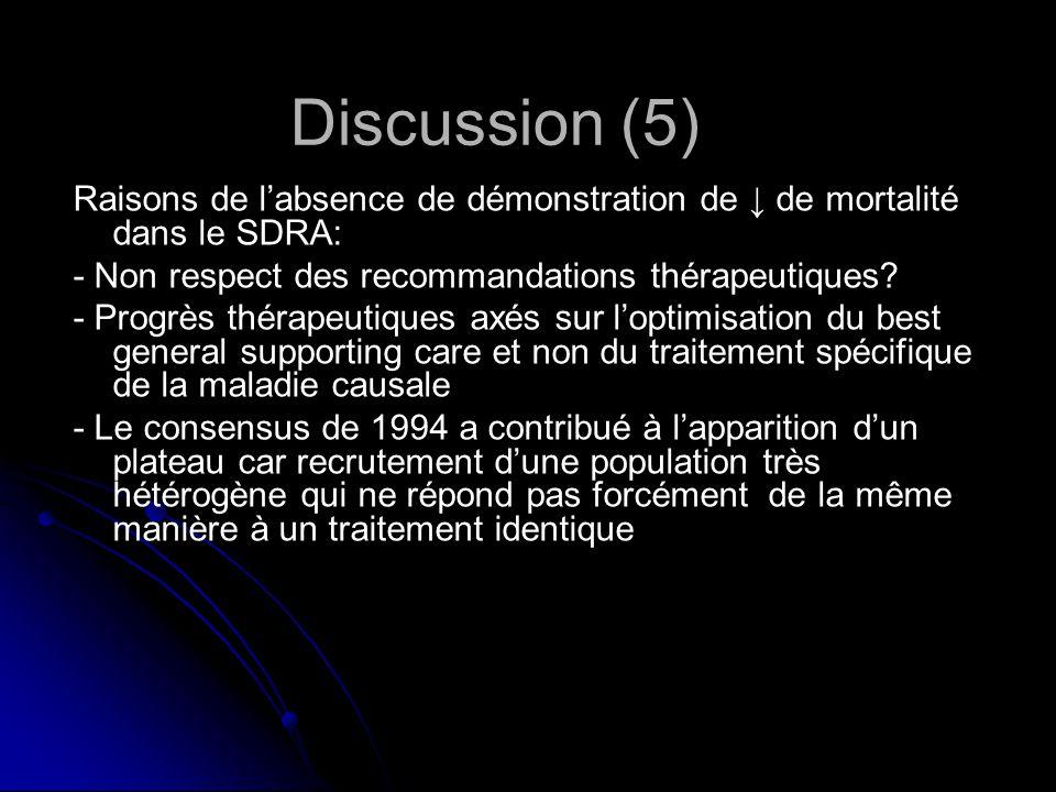 Discussion (5) Raisons de labsence de démonstration de de mortalité dans le SDRA: - Non respect des recommandations thérapeutiques.