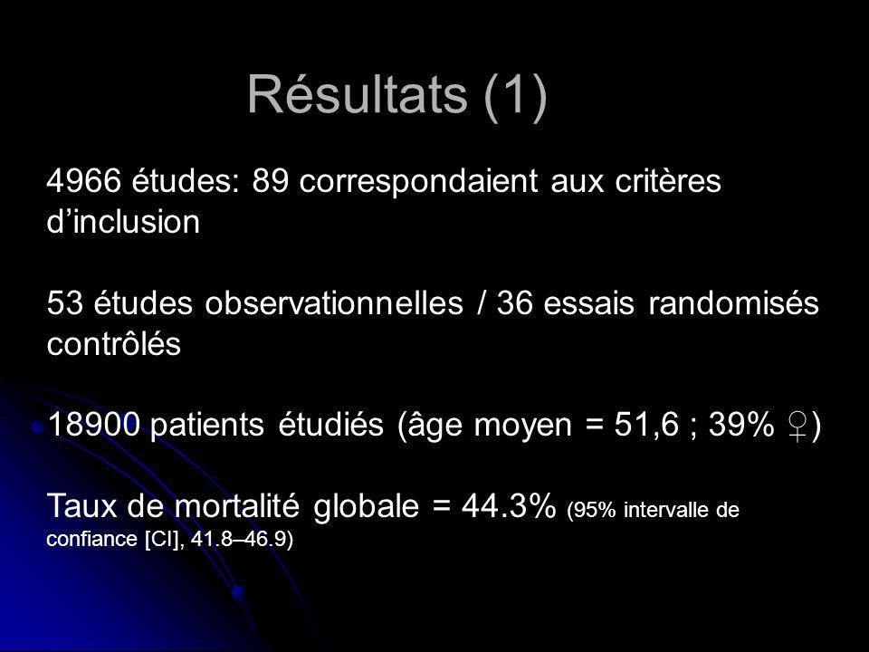 Résultats (1) 4966 études: 89 correspondaient aux critères dinclusion 53 études observationnelles / 36 essais randomisés contrôlés 18900 patients étudiés (âge moyen = 51,6 ; 39% ) Taux de mortalité globale = 44.3% (95% intervalle de confiance [CI], 41.8–46.9)