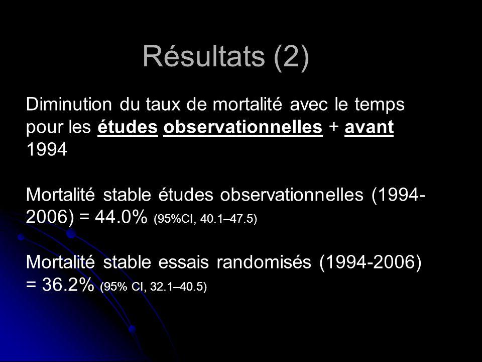Diminution du taux de mortalité avec le temps pour les études observationnelles + avant 1994 Mortalité stable études observationnelles (1994- 2006) = 44.0% (95%CI, 40.1–47.5) Mortalité stable essais randomisés (1994-2006) = 36.2% (95% CI, 32.1–40.5) Résultats (2)