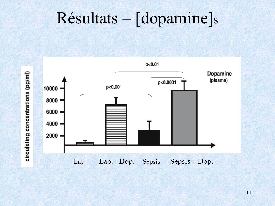 11 Résultats – [dopamine] s Lap Lap.+ Dop. Sepsis Sepsis + Dop.