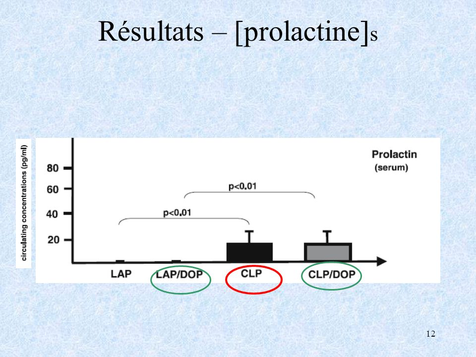 12 Résultats – [prolactine] s