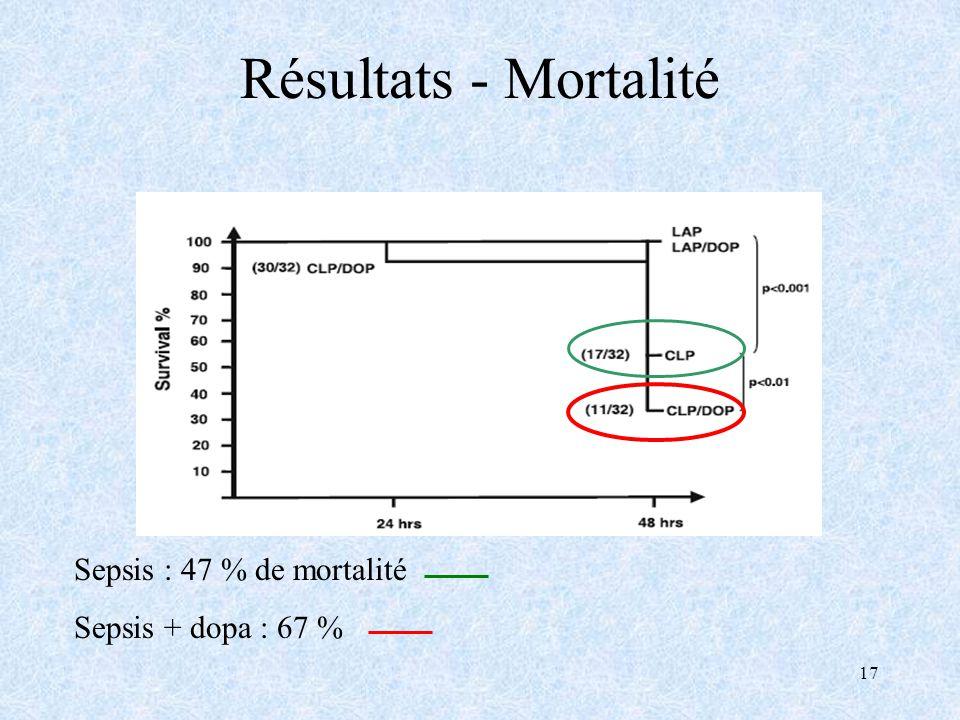 17 Résultats - Mortalité Sepsis : 47 % de mortalité Sepsis + dopa : 67 %