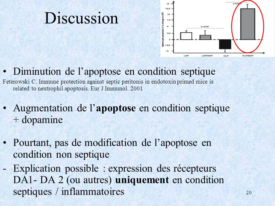20 Discussion Diminution de lapoptose en condition septique Feterowski C. Immune protection against septic peritonis in endotoxin primed mice is relat