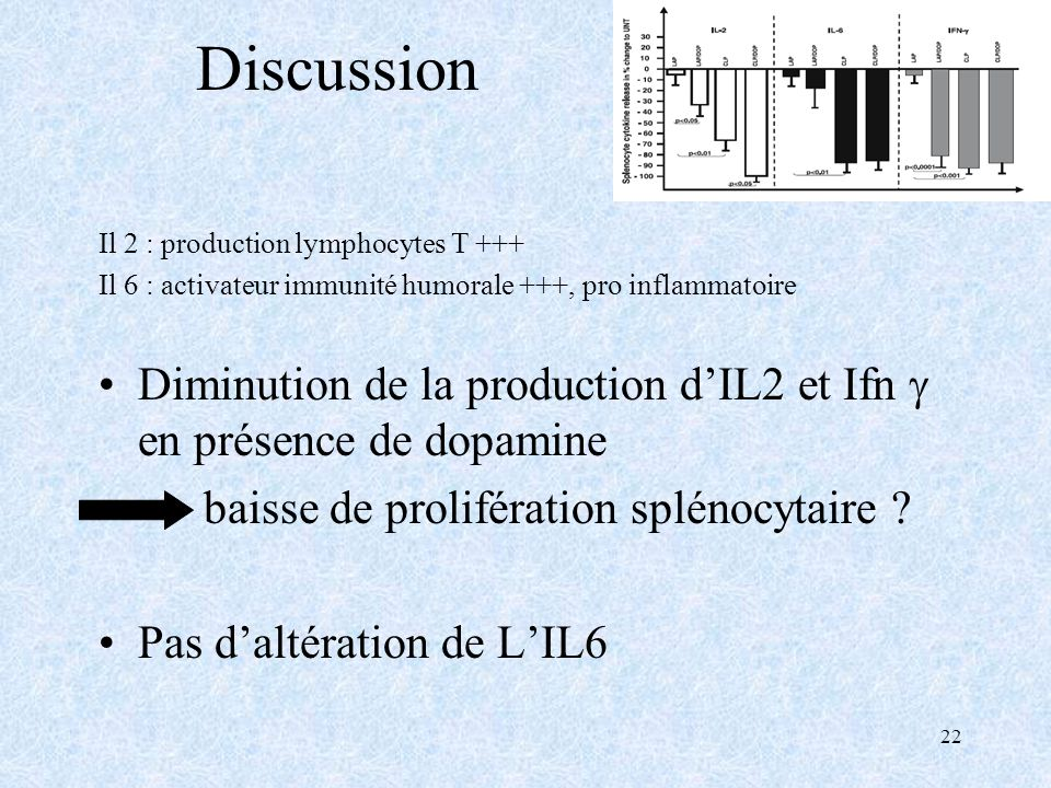 22 Discussion Il 2 : production lymphocytes T +++ Il 6 : activateur immunité humorale +++, pro inflammatoire Diminution de la production dIL2 et Ifn e