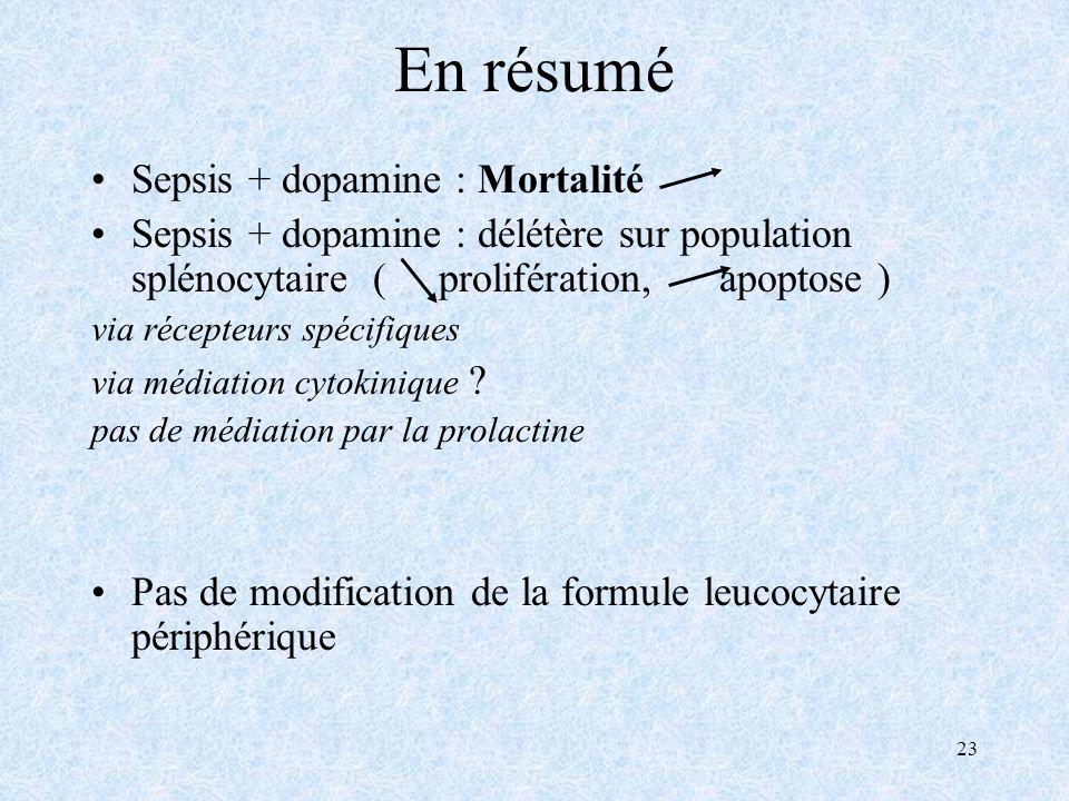 23 En résumé Sepsis + dopamine : Mortalité Sepsis + dopamine : délétère sur population splénocytaire ( prolifération, apoptose ) via récepteurs spécifiques via médiation cytokinique .