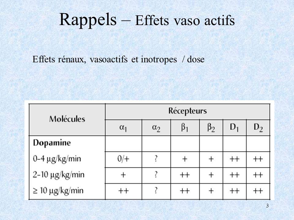 3 Rappels – Effets vaso actifs Effets rénaux, vasoactifs et inotropes / dose