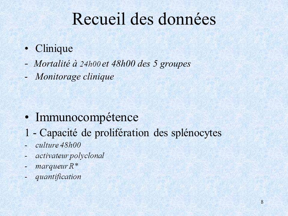 8 Recueil des données Clinique - Mortalité à 24h00 et 48h00 des 5 groupes -Monitorage clinique Immunocompétence 1 - Capacité de prolifération des splénocytes -culture 48h00 -activateur polyclonal -marqueur R* -quantification