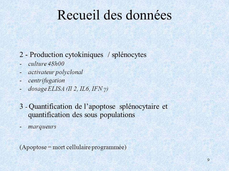9 Recueil des données 2 - Production cytokiniques / splénocytes -culture 48h00 -activateur polyclonal -centrifugation -dosage ELISA (Il 2, IL6, IFN γ) 3 - Quantification de lapoptose splénocytaire et quantification des sous populations -marqueurs (Apoptose = mort cellulaire programmée)