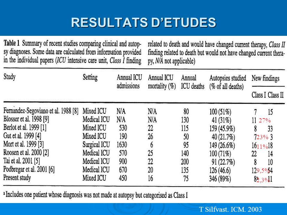 RESULTATS DETUDES 23% 9,5% 2,3% 11% 27% T Silfvast. ICM. 2003
