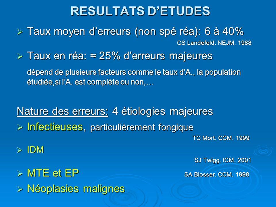 RESULTATS DETUDES Taux moyen derreurs (non spé réa): 6 à 40% Taux moyen derreurs (non spé réa): 6 à 40% CS Landefeld.