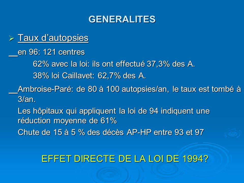 GENERALITES Taux dautopsies Taux dautopsies en 96: 121 centres 62% avec la loi: ils ont effectué 37,3% des A.