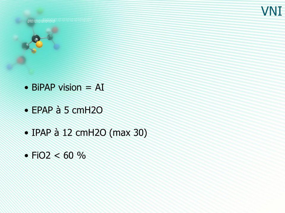 VNI BiPAP vision = AI EPAP à 5 cmH2O IPAP à 12 cmH2O (max 30) FiO2 < 60 %
