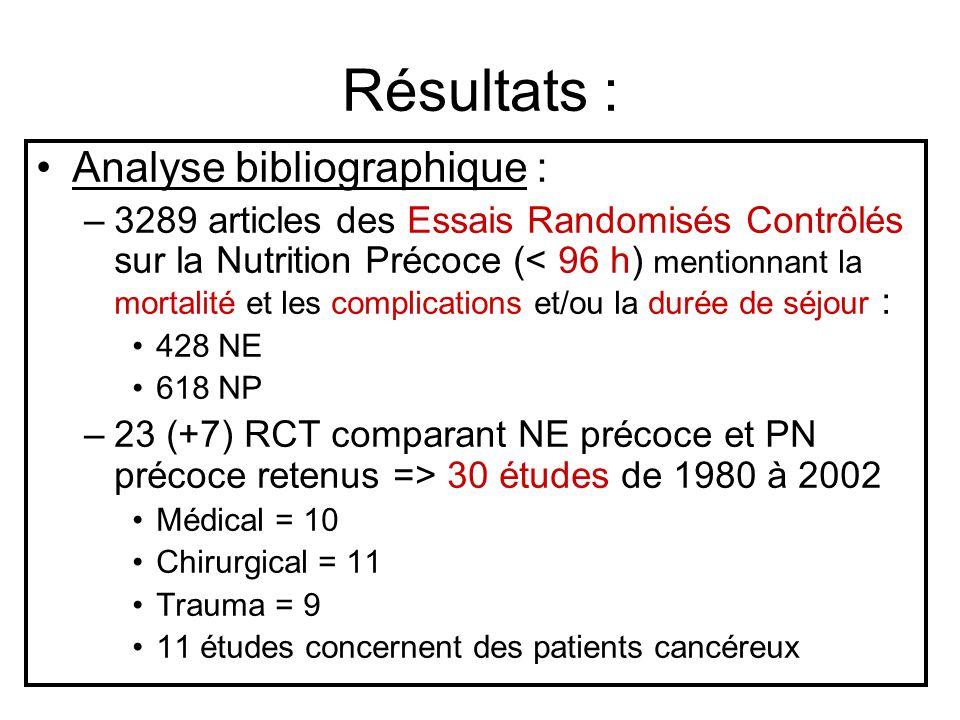 Résultats : Analyse bibliographique : –3289 articles des Essais Randomisés Contrôlés sur la Nutrition Précoce (< 96 h) mentionnant la mortalité et les