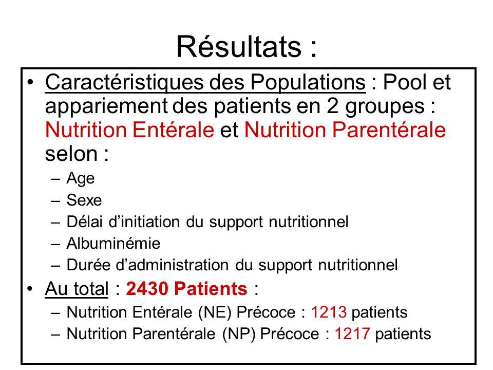 Résultats : Caractéristiques des Populations : Pool et appariement des patients en 2 groupes : Nutrition Entérale et Nutrition Parentérale selon : –Ag