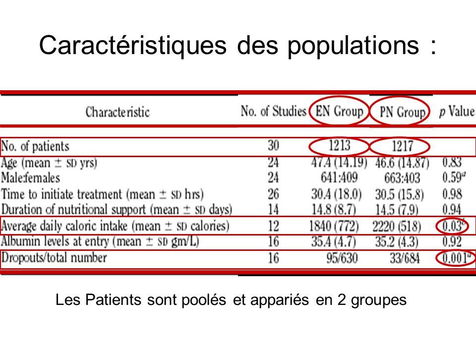 Caractéristiques des populations : Les Patients sont poolés et appariés en 2 groupes