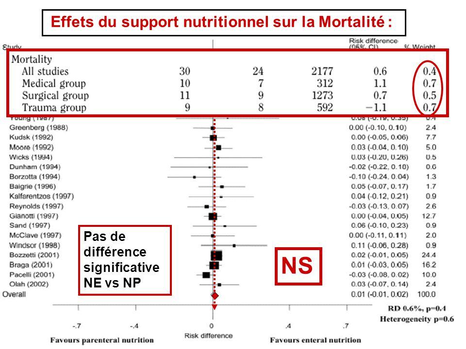 Effets du support nutritionnel sur la Mortalité : Pas de différence significative NE vs NP NS