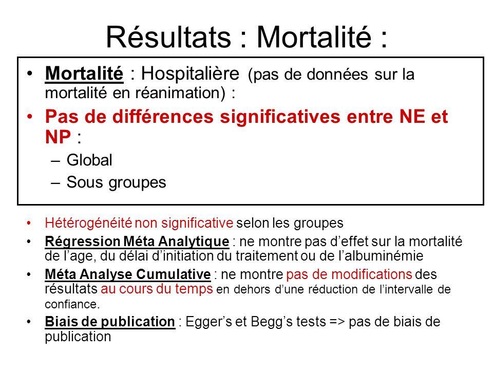 Résultats : Mortalité : Mortalité : Hospitalière (pas de données sur la mortalité en réanimation) : Pas de différences significatives entre NE et NP :
