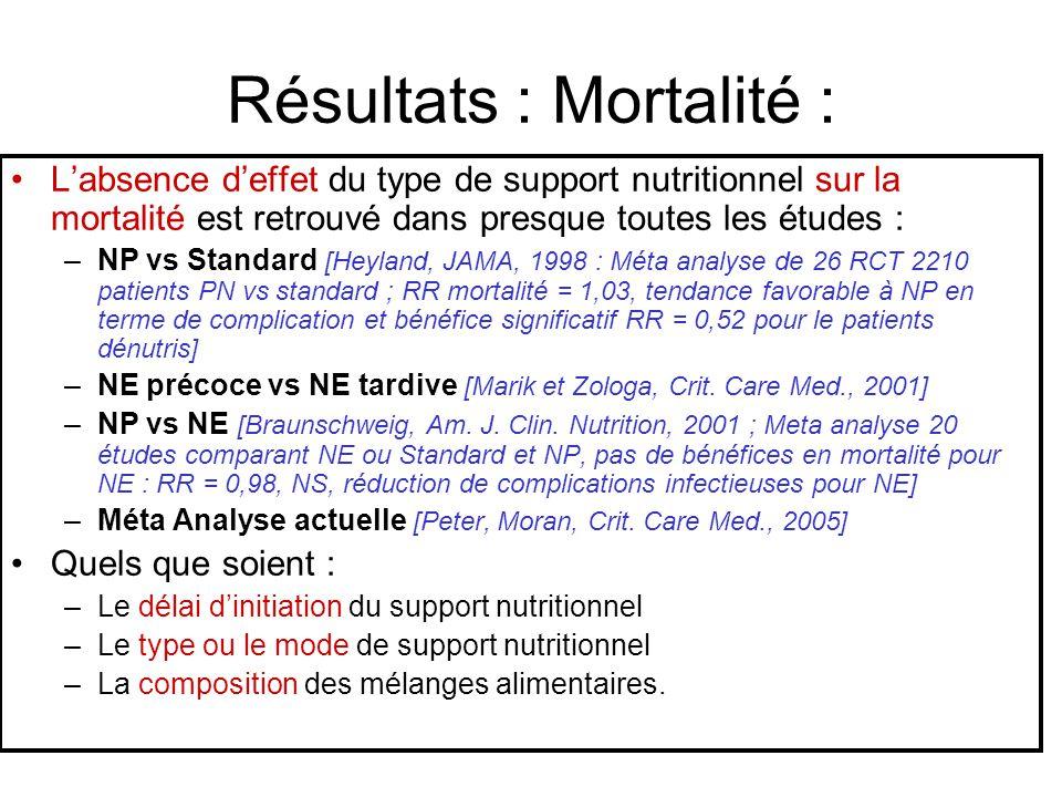 Résultats : Mortalité : Labsence deffet du type de support nutritionnel sur la mortalité est retrouvé dans presque toutes les études : –NP vs Standard
