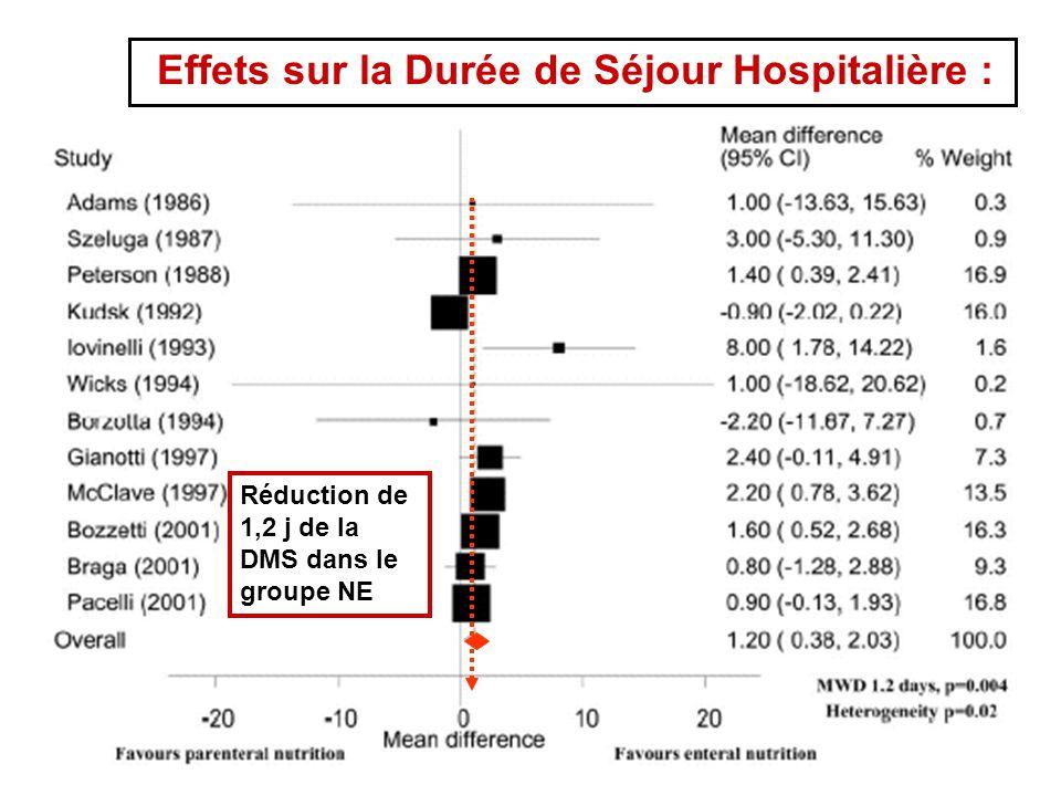 Effets sur la Durée de Séjour Hospitalière : Réduction de 1,2 j de la DMS dans le groupe NE