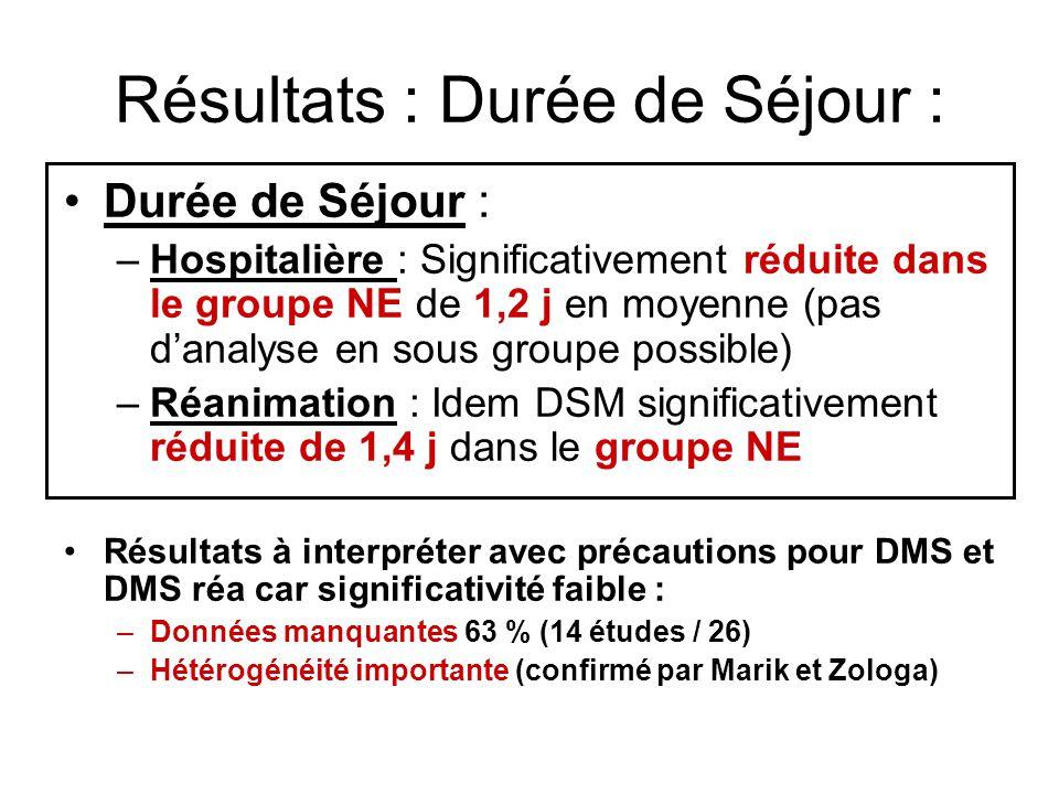 Résultats : Durée de Séjour : Durée de Séjour : –Hospitalière : Significativement réduite dans le groupe NE de 1,2 j en moyenne (pas danalyse en sous groupe possible) –Réanimation : Idem DSM significativement réduite de 1,4 j dans le groupe NE Résultats à interpréter avec précautions pour DMS et DMS réa car significativité faible : –Données manquantes 63 % (14 études / 26) –Hétérogénéité importante (confirmé par Marik et Zologa)