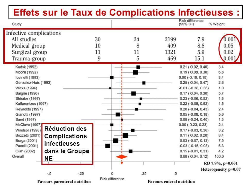 Effets sur le Taux de Complications Infectieuses : Réduction des Complications Infectieuses dans le Groupe NE