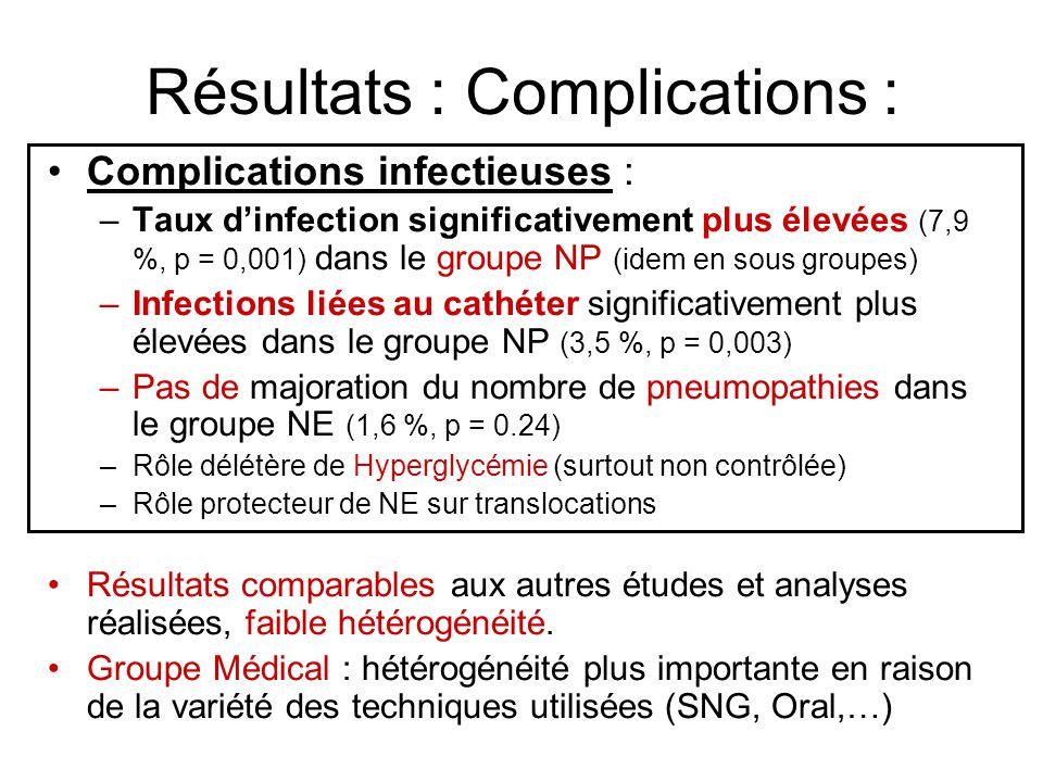 Résultats : Complications : Complications infectieuses : –Taux dinfection significativement plus élevées (7,9 %, p = 0,001) dans le groupe NP (idem en sous groupes) –Infections liées au cathéter significativement plus élevées dans le groupe NP (3,5 %, p = 0,003) –Pas de majoration du nombre de pneumopathies dans le groupe NE (1,6 %, p = 0.24) –Rôle délétère de Hyperglycémie (surtout non contrôlée) –Rôle protecteur de NE sur translocations Résultats comparables aux autres études et analyses réalisées, faible hétérogénéité.