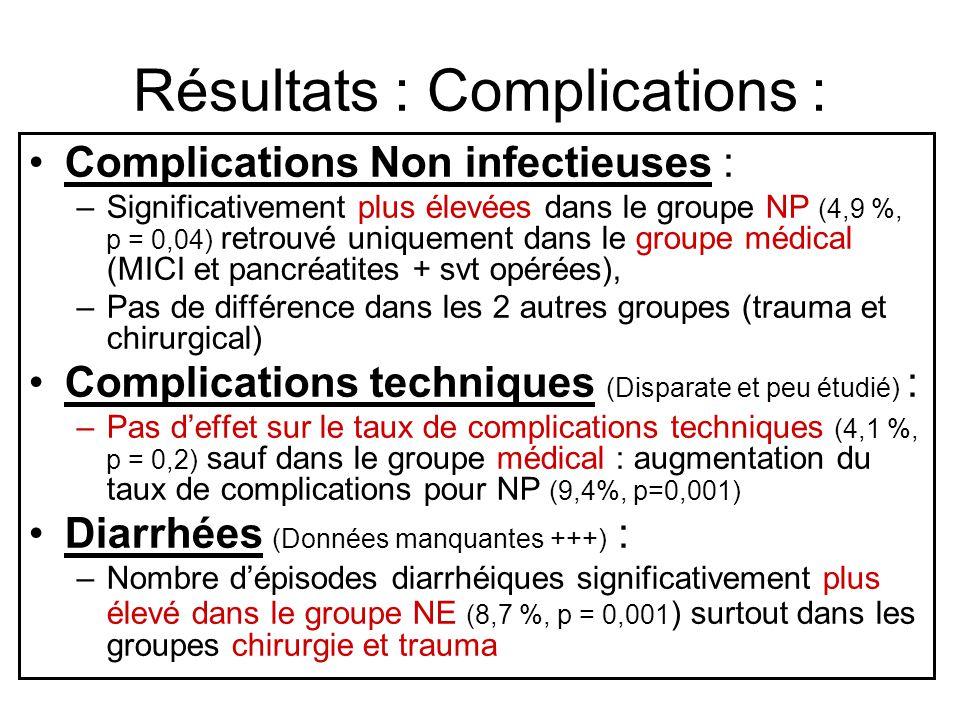 Résultats : Complications : Complications Non infectieuses : –Significativement plus élevées dans le groupe NP (4,9 %, p = 0,04) retrouvé uniquement dans le groupe médical (MICI et pancréatites + svt opérées), –Pas de différence dans les 2 autres groupes (trauma et chirurgical) Complications techniques (Disparate et peu étudié) : –Pas deffet sur le taux de complications techniques (4,1 %, p = 0,2) sauf dans le groupe médical : augmentation du taux de complications pour NP (9,4%, p=0,001) Diarrhées (Données manquantes +++) : –Nombre dépisodes diarrhéiques significativement plus élevé dans le groupe NE (8,7 %, p = 0,001 ) surtout dans les groupes chirurgie et trauma
