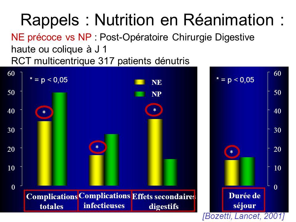 Rappels : Nutrition en Réanimation : Durée de séjour * 0 10 20 30 40 50 60 Complications totales Complications infectieuses Effets secondaires digesti